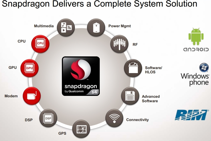 snapdragon s4 processors system on chip solutions from