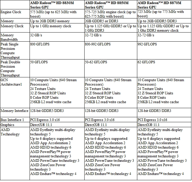 AMD GPU 8800M