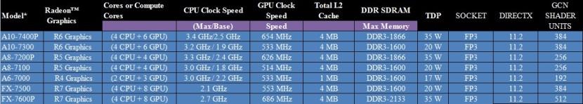 AMD KAVERI MOBILE APU