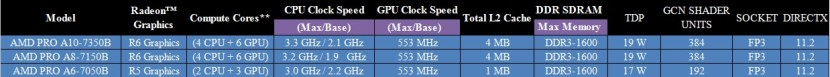 AMD KAVERI PRO MOBILE APU